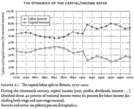 Figure 6-1 The Dynamics of the Capital-Income Ratio