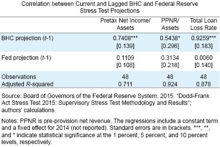 Correlation between Current and Lagged BHC and Federal Reserve Stress Test Projections