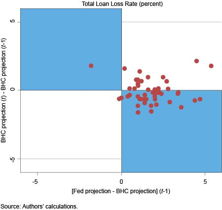 Total loan losses against
