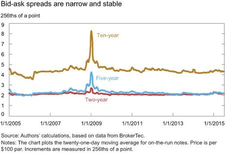Bid-ask spreads are narrow and stable