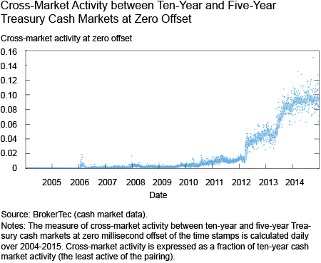 Cross-Market Activity between Ten-Year and Five-Year Treasury Cash Markets at Zero Offset