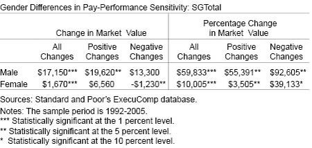 Gender Differences in Pay Performance Sensitivity SG-Total
