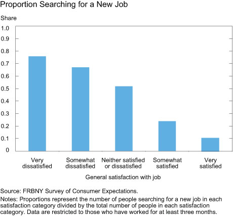 Proportion Searching for New Job