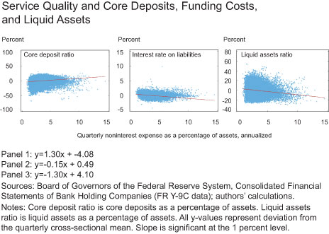 Service Quality and Core Deposits, Funding Costs, and Liquid Assets