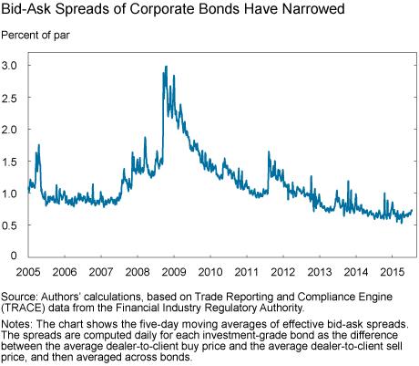 Has U.S. Corporate Bond Market Liquidity Deteriorated?