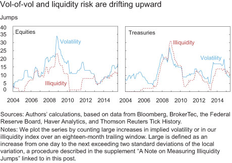Vol-of-vol and liquidity risk are drifting upward