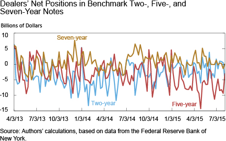 Dealers Net Positions in Benchmark 2-, 5- , and 7-Year Note