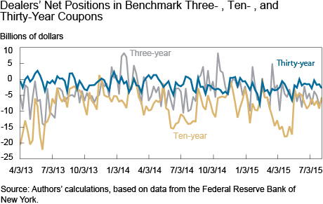 Dealers Net Positions in Benchmark 3- , 10- , and 30-Year-Coupons