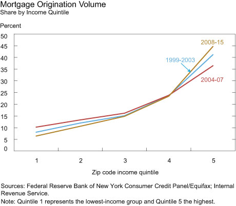 Mortgage Origination Volume