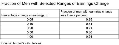 LSE_2015_earnings-dispersion-karahan_table_art