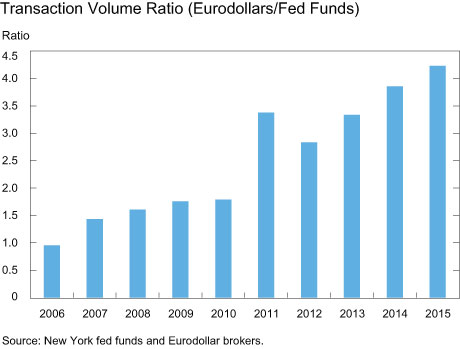 Transaction Volume Ratio (Eurodollars/Fed Funds)