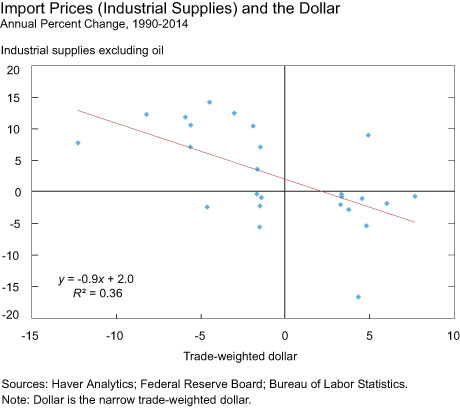 Import Prices (Industrial Supplies) and the Dollar