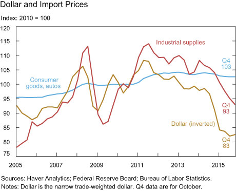 Dollar and Import Prices