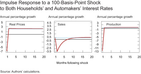 Impulse Response to a 100-Basis-Point Shock to Both Households' and Automakers' Interest Rates