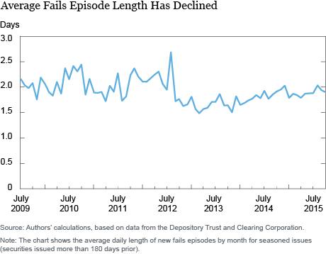 Average Fails Episode Length Has Declined