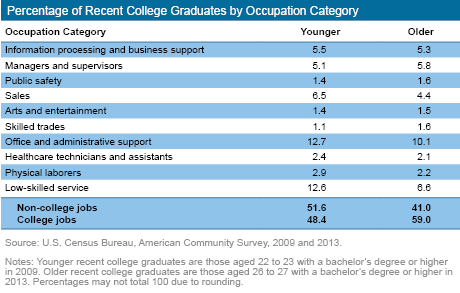 Percentage of Recent College Graduates byOccupation Category