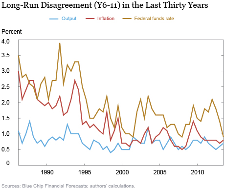 Long-Run Disagreement (Y6-11) in the Last 30 Years