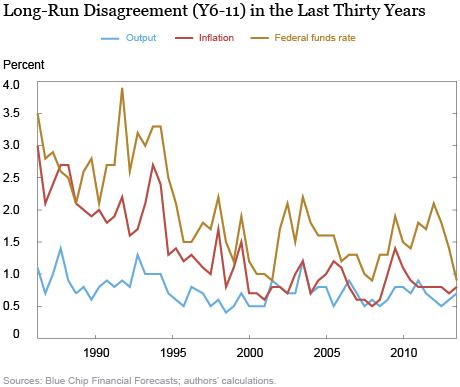 Long-Run Disagreement (Y6-11) in the Last 30 Years