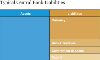 Typical Central Bank Liabilities