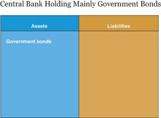 Central Bank Holding Mainly Government Bonds