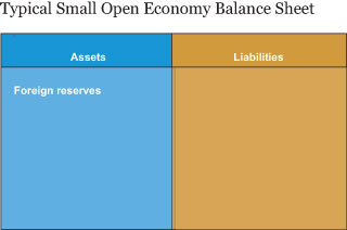 Typical Small Open Economy Balance Sheet
