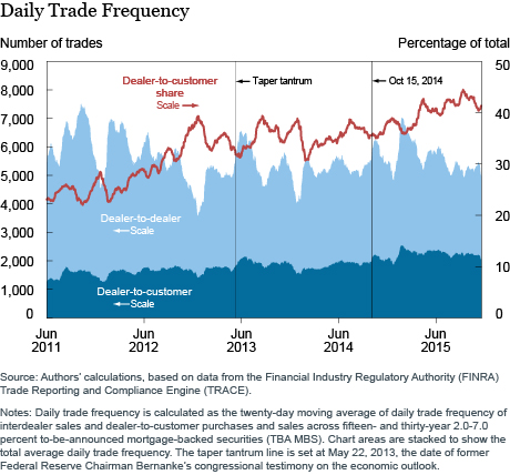 A Daily Trade Frequency