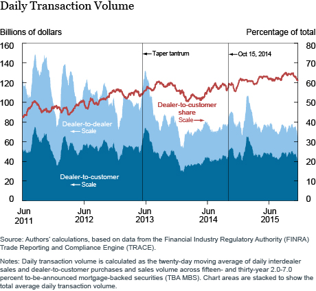 A Daily Transaction Volume