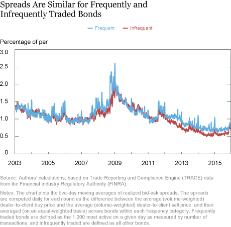 More Evidence Corporate Bond Liquidity