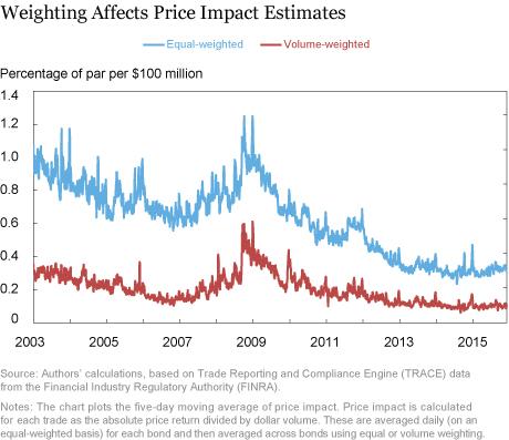 More Evidence Corporate Bond Liquidity