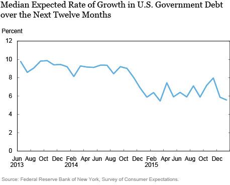 Consumer Expectations January 2016