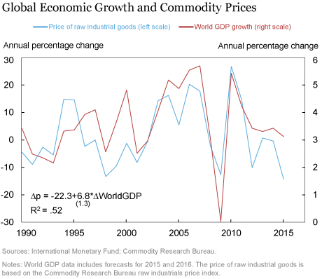 LSE_2016_growth-commodities_klikgaard_chart1_art