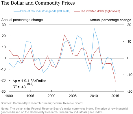 LSE_2016_growth-commodities_klikgaard_chart2_art
