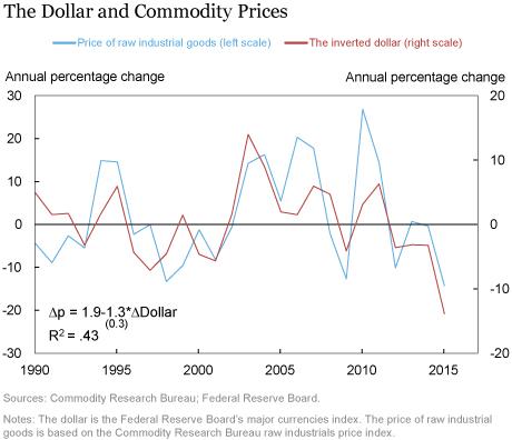 LSE_2016_growth-commodities_klikgaard_chart2_art