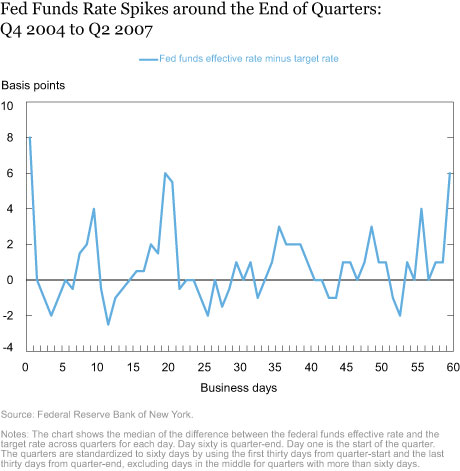 Fed Funds Rate Spikes around the End of Quarters: Q4 2004 to Q2 2007