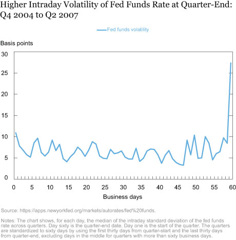 Higher Intraday Volatility of Fed Funds Rate at Quarter-End: Q4 2004 to Q2 2007