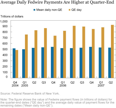 Average Daily Fedwire Payments Are Higher at Quarter-End