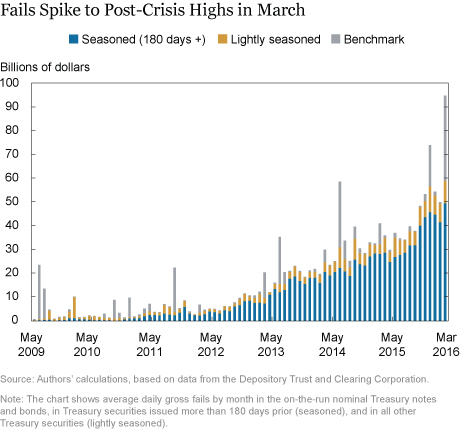 Fails Spike to Post-Crisis Highs in March