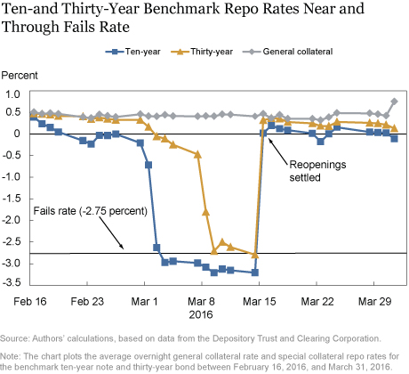 Ten-and Thirty-Year Benchmark Repo Rates Near and Through Fails Rate