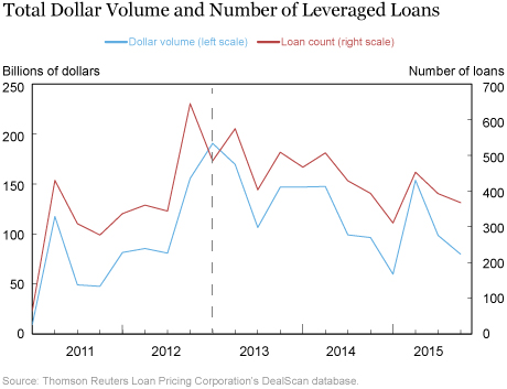 Total Dollar Volume and Number of Leveraged Loans