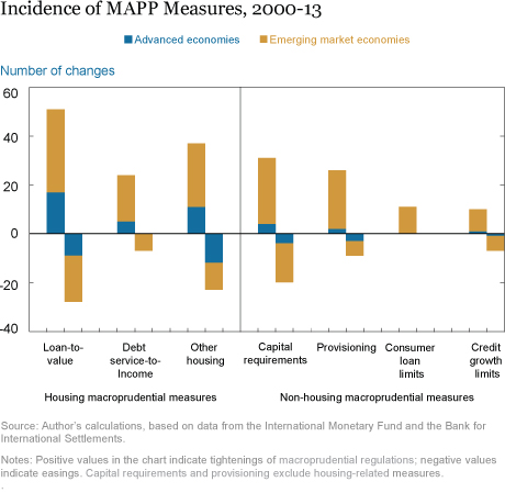 Incidence of MAPP Measures, 2000-2013