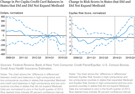 LSE_Change in Risk Scores in States that Did and Did Not Expand Medicaid