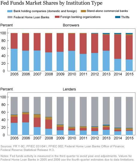 LSE_2016_fed-funds-market_afonso_ch3_art