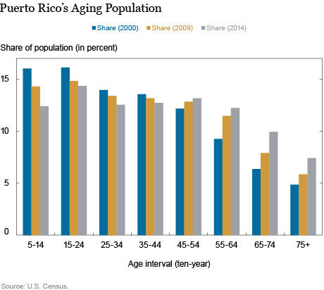 LSE_2016_Puerto Rico's Shrinking Labor Force Participation