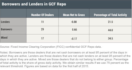 LSE_2016_GCF-repo-series_dealers-trade-3_cipriani_table1B_revised0815_art