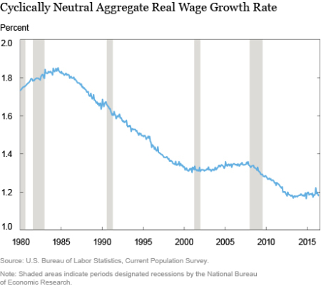 LSE_U.S. Real Wage Growth: Slowing Down With Age