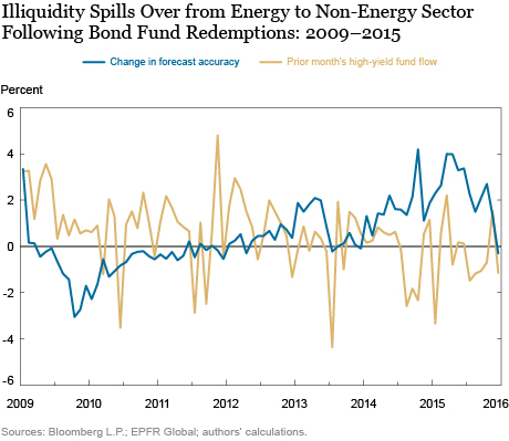 Why Did the Recent Oil Price Declines Affect Bond Prices of Non-Energy Companies?