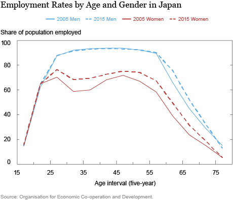 Inflation and Japan's Ever-Tightening Labor Market