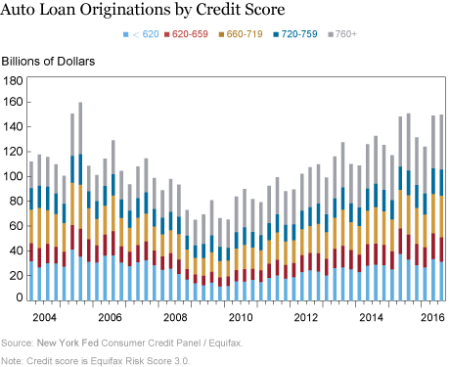 LSE_2016_Auto Loan Originations by Credit Scoret