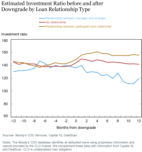 Estimated Investment Ratio before and after Downgrade by Loan Relationship Type