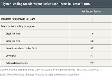 Getting More from the Senior Loan Officer Opinion Survey?
